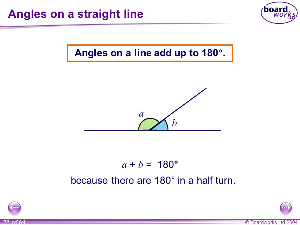 © Boardworks Ltd 2004 25 of 69 Angles on a straight line Angles on a line add up to 180. a + b = 180° a b because there are 180° in a half turn.
