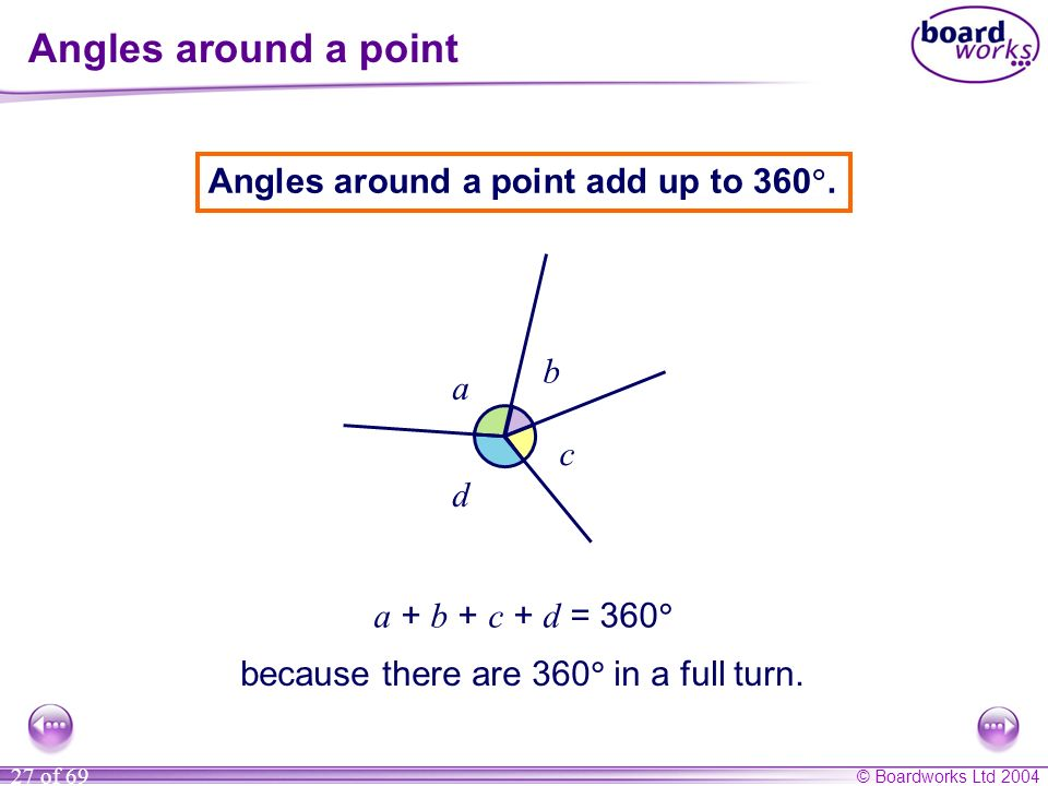 © Boardworks Ltd 2004 27 of 69 Angles around a point Angles around a point add up to 360. a + b + c + d = 360 a b c d because there are 360 in a full