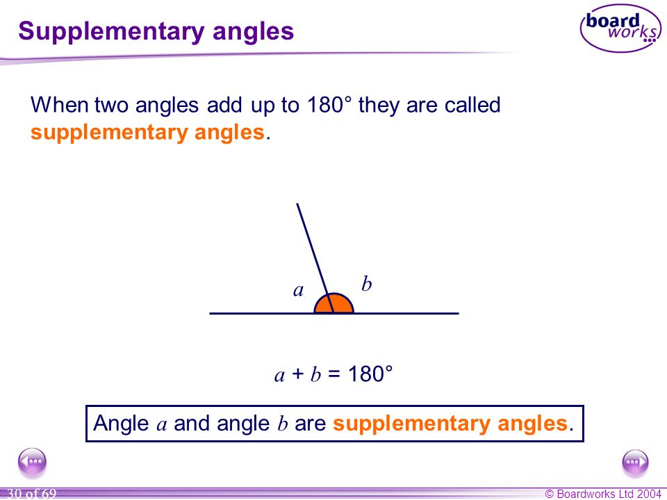 © Boardworks Ltd 2004 30 of 69 Supplementary angles When two angles add up to 180° they are called supplementary angles. a b a + b = 180° Angle a and