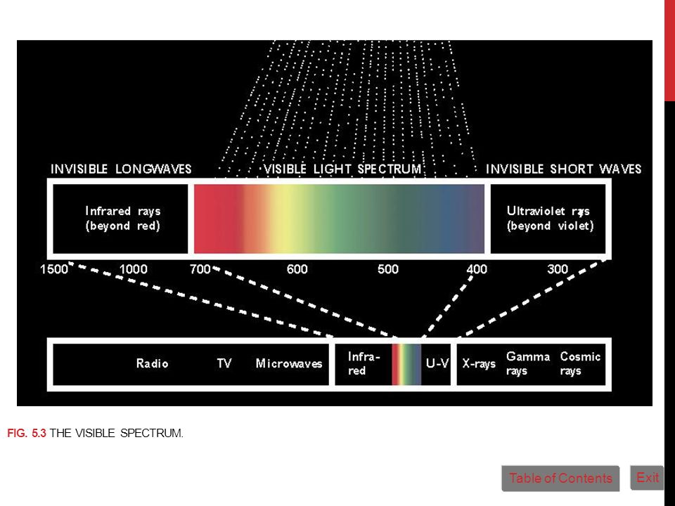 FIG. 5.3 THE VISIBLE SPECTRUM. Table of Contents Exit