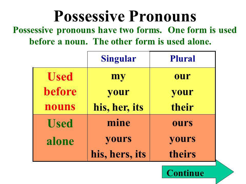 Possessive Pronouns Possessive pronouns have two forms. One form is used before a noun. The other form is used alone. ours yours theirs mine yours his