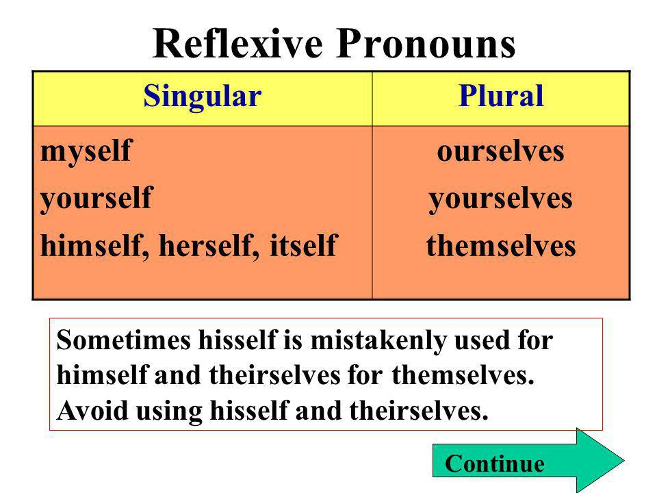 Reflexive Pronouns Continue SingularPlural myself yourself himself, herself, itself ourselves yourselves themselves Sometimes hisself is mistakenly us