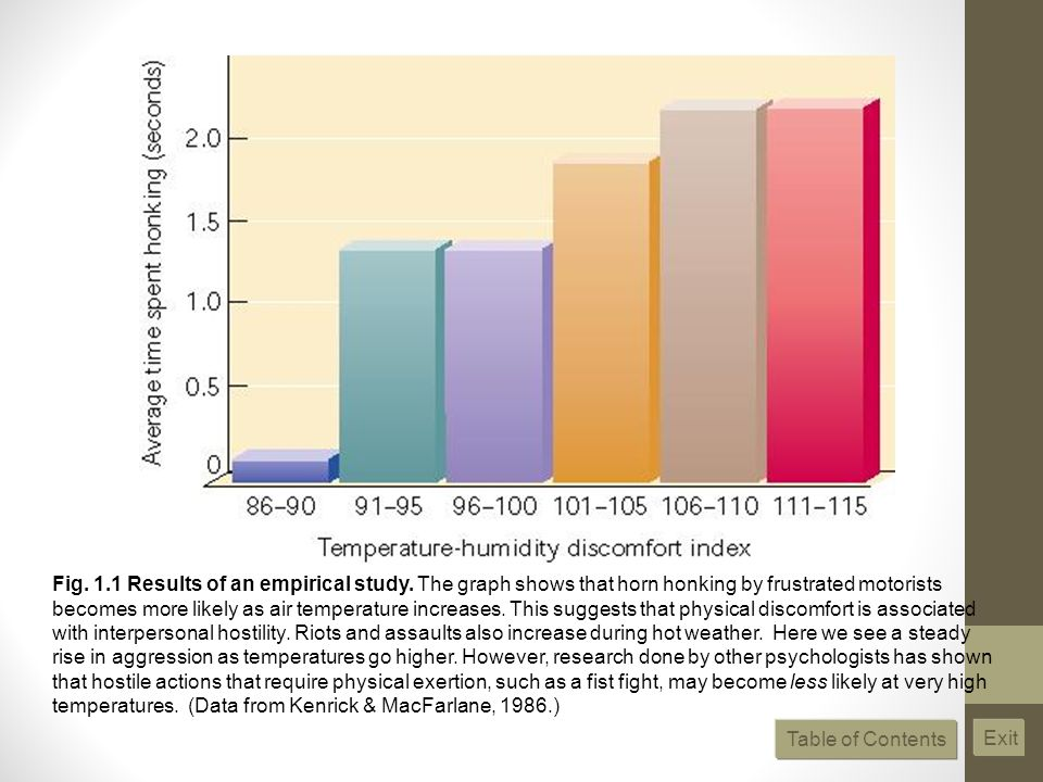 Fig.1.1 Results of an empirical study.
