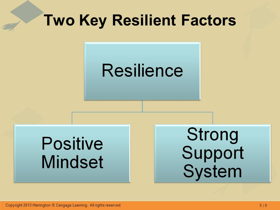 5 | 9 Copyright 2013 Harrington © Cengage Learning. All rights reserved. Two Key Resilient Factors