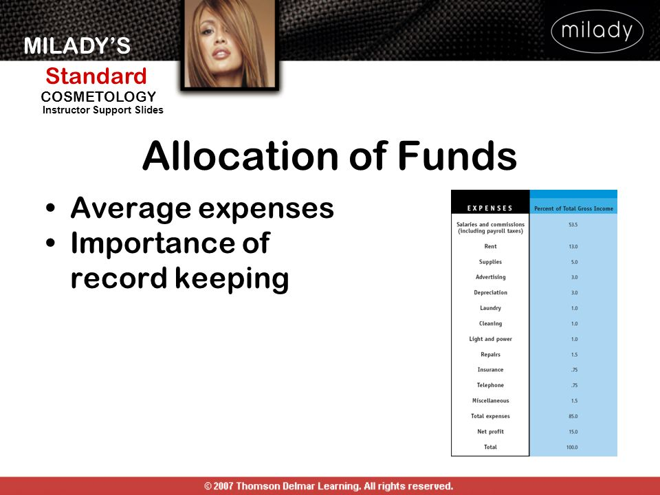 MILADYS Standard Instructor Support Slides COSMETOLOGY Allocation of Funds Average expenses Importance of record keeping