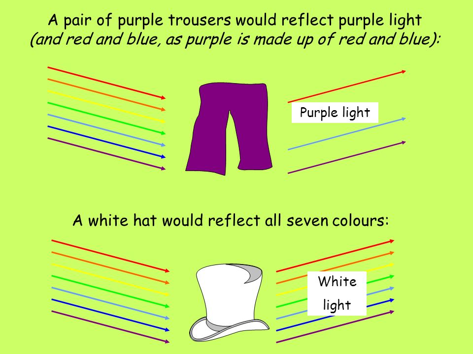 A white hat would reflect all seven colours: A pair of purple trousers would reflect purple light (and red and blue, as purple is made up of red and b