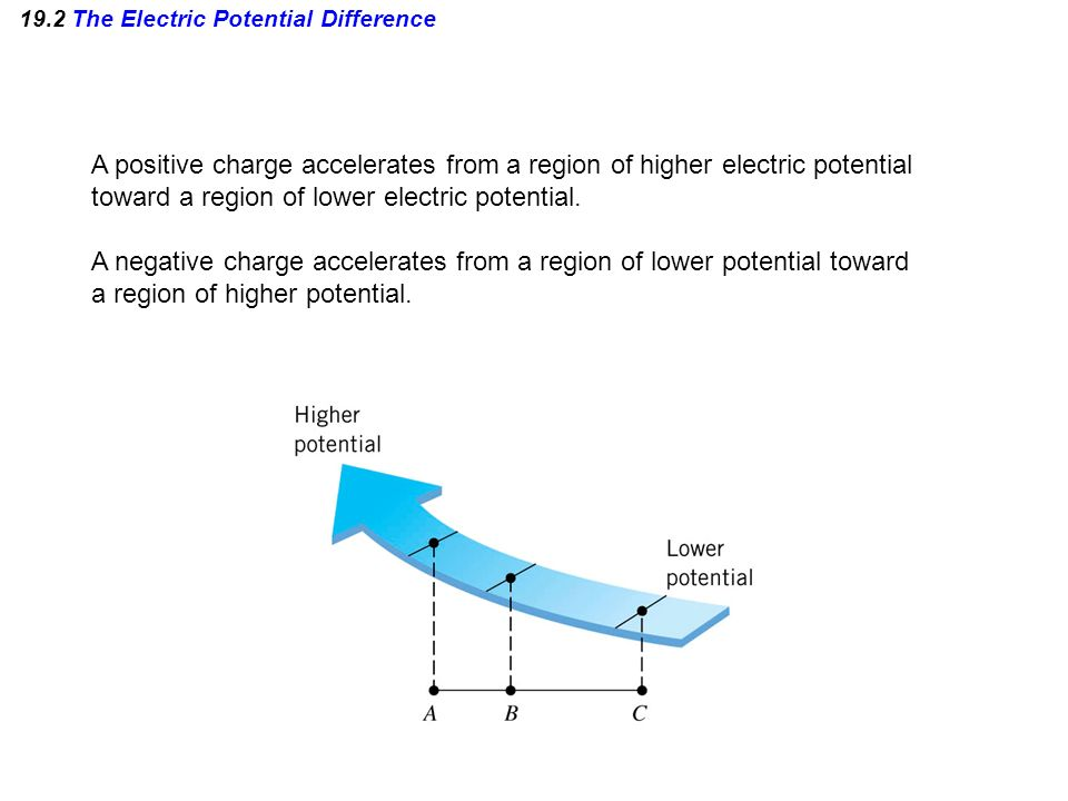 19.2 The Electric Potential Difference A positive charge accelerates from a region of higher electric potential toward a region of lower electric pote