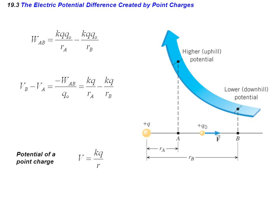 19.3 The Electric Potential Difference Created by Point Charges Potential of a point charge