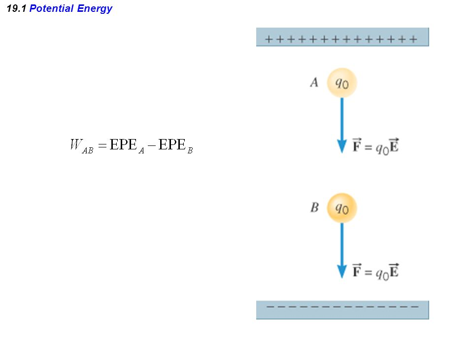 Example 9 The Electric Field and Potential Are Related The plates of the capacitor are separated by a distance of 0.032 m, and the potential difference between them is V B -V A =-64V.