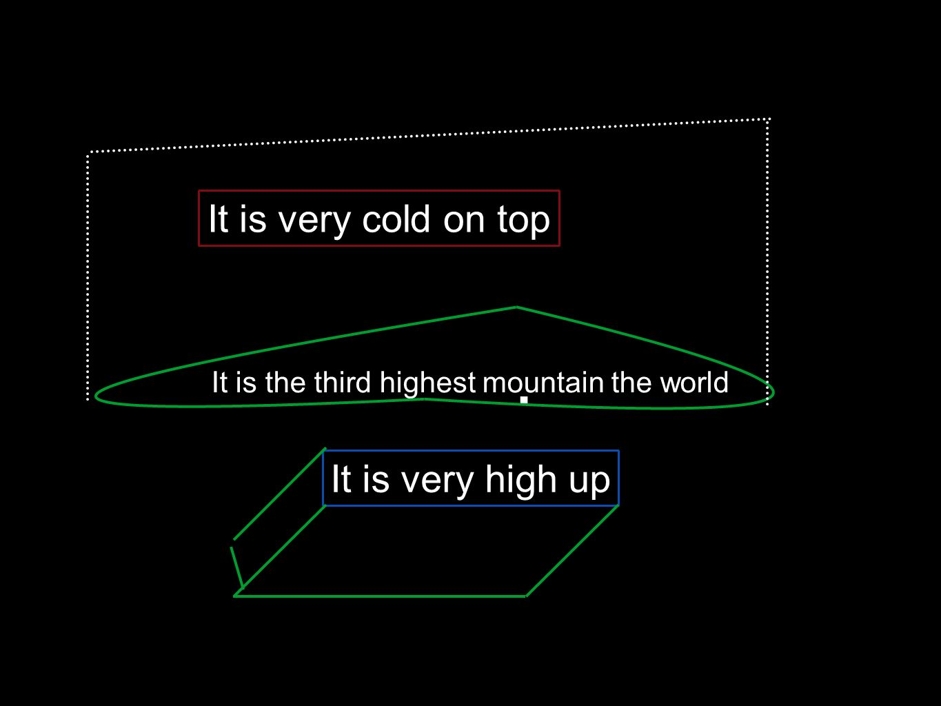 . It is the third highest mountain the world It is very high up It is very cold on top