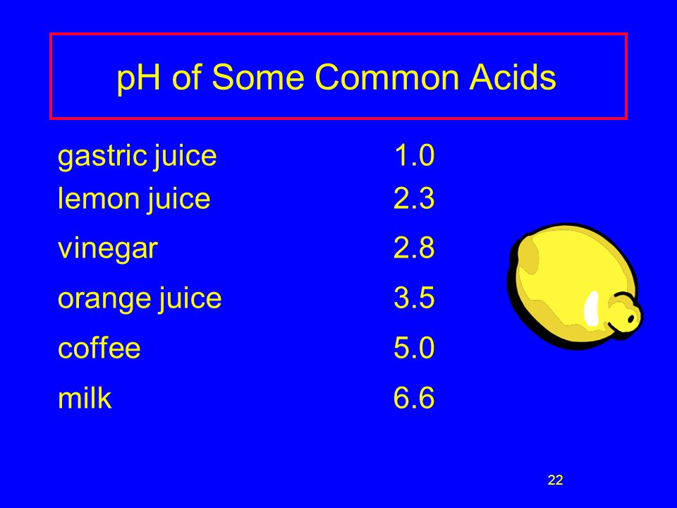 22 pH of Some Common Acids gastric juice1.0 lemon juice2.3 vinegar2.8 orange juice3.5 coffee5.0 milk6.6