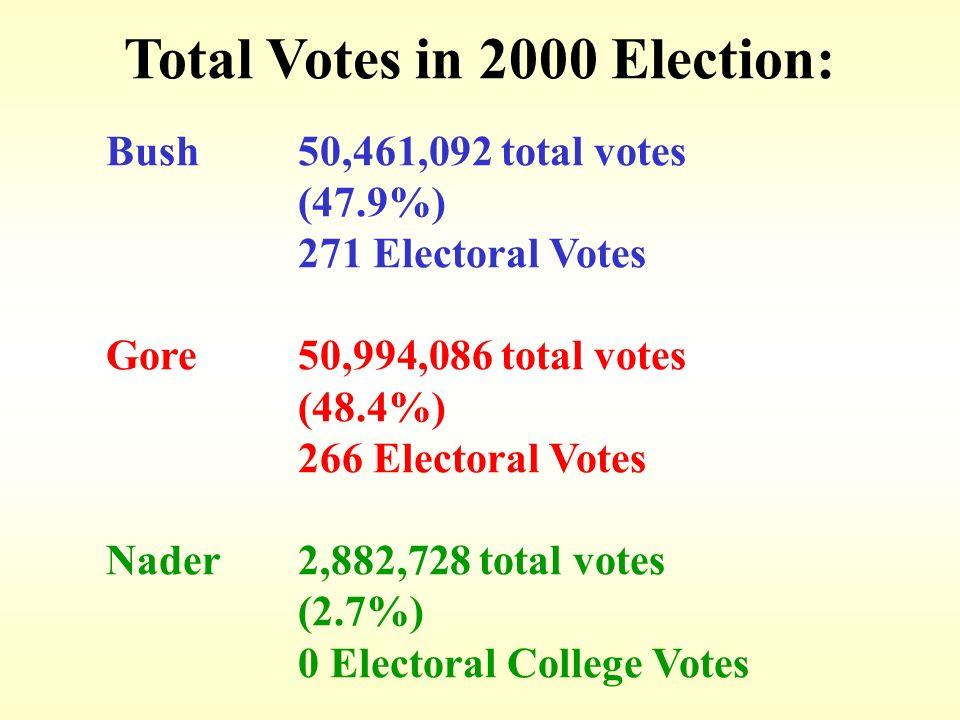 Total Votes in 2000 Election: Bush50,461,092 total votes (47.9%) 271 Electoral Votes Gore50,994,086 total votes (48.4%) 266 Electoral Votes Nader2,882