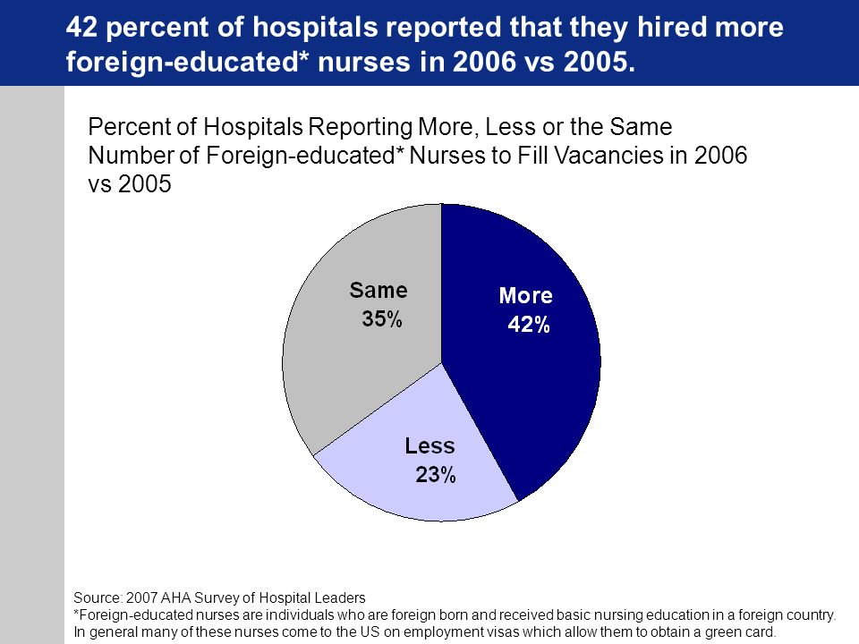 42 percent of hospitals reported that they hired more foreign-educated* nurses in 2006 vs 2005.