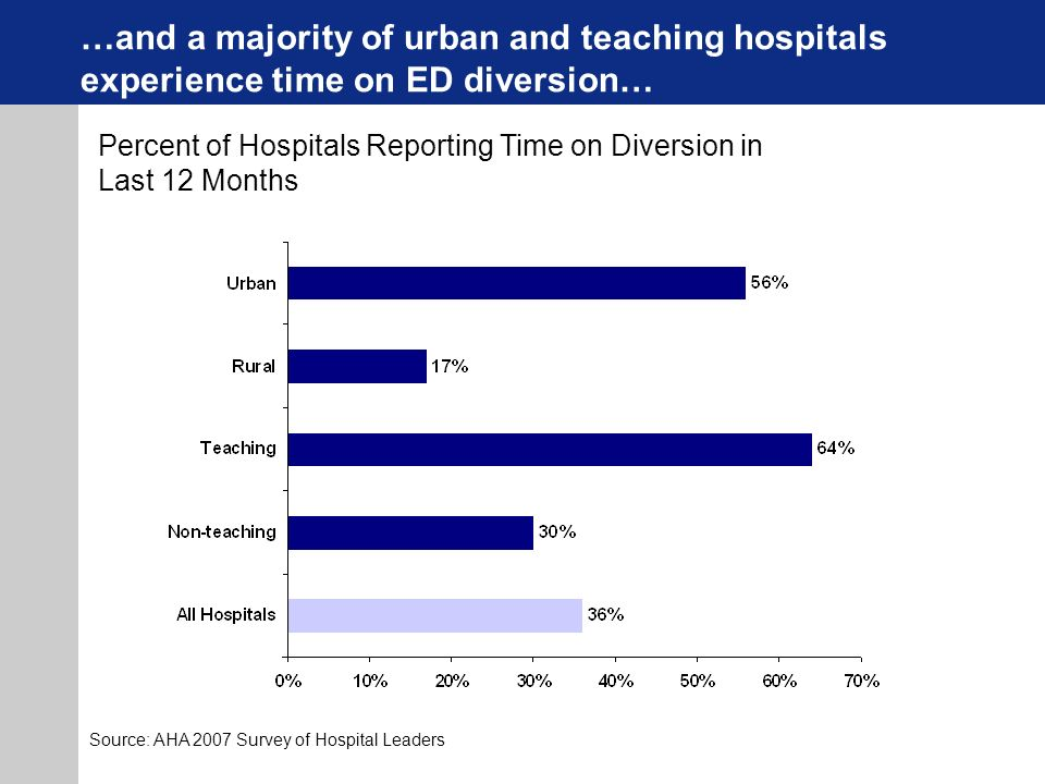 …and a majority of urban and teaching hospitals experience time on ED diversion… Percent of Hospitals Reporting Time on Diversion in Last 12 Months Source: AHA 2007 Survey of Hospital Leaders