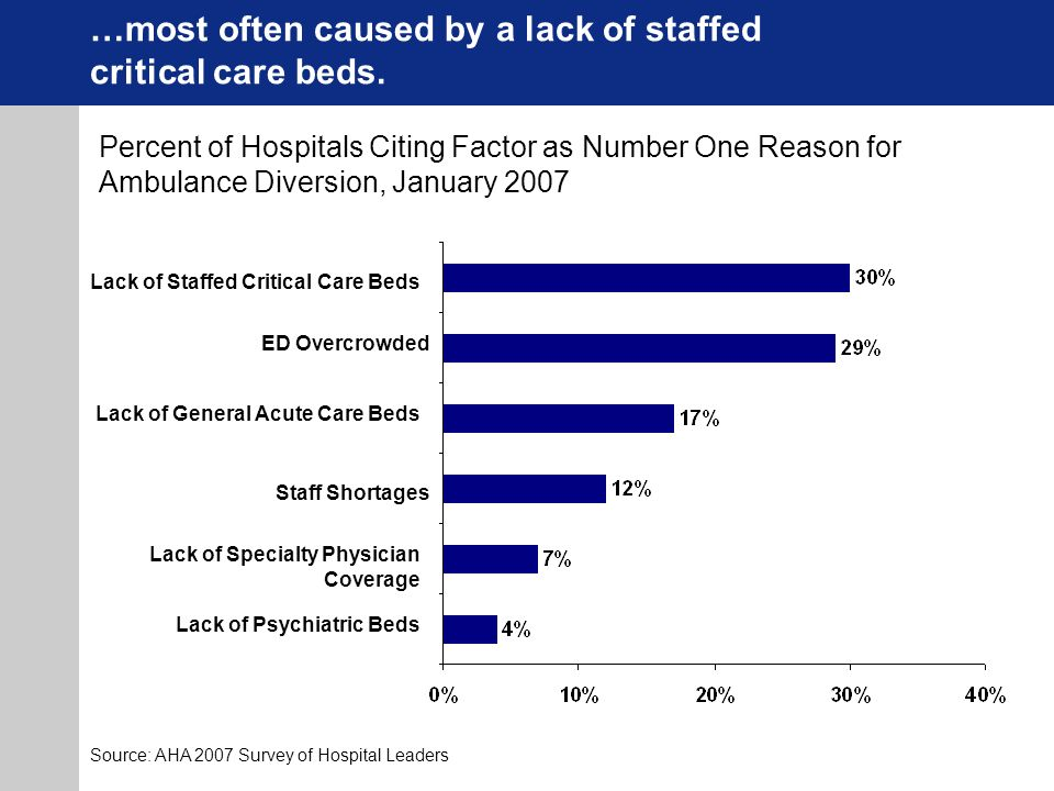…most often caused by a lack of staffed critical care beds.