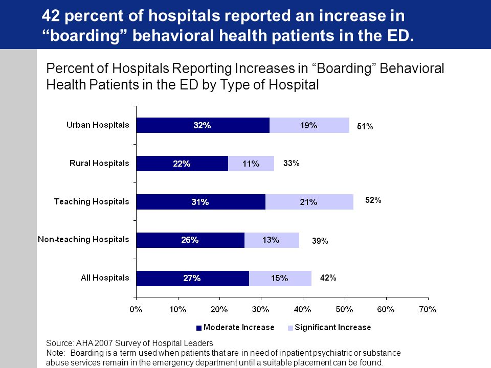 42 percent of hospitals reported an increase in boarding behavioral health patients in the ED.