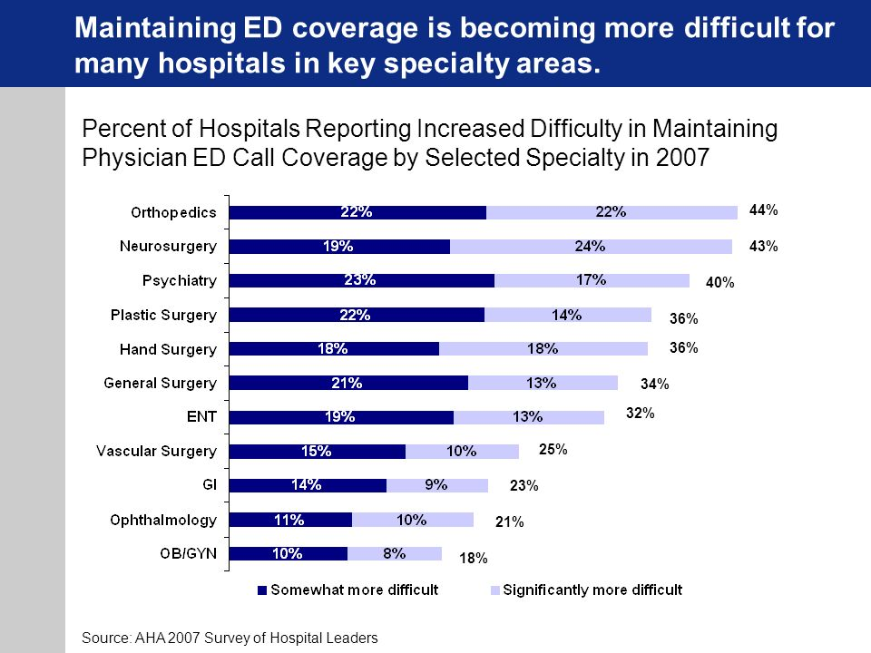Maintaining ED coverage is becoming more difficult for many hospitals in key specialty areas.