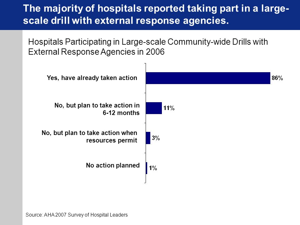 The majority of hospitals reported taking part in a large- scale drill with external response agencies.