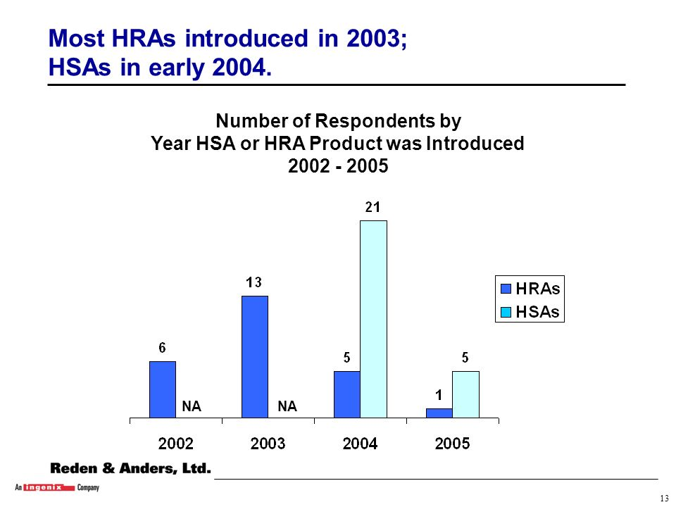 12 Percentage of Respondents Offering HSA and HRA Products Nine out of 10 respondents offer both HSA and HRA plans.