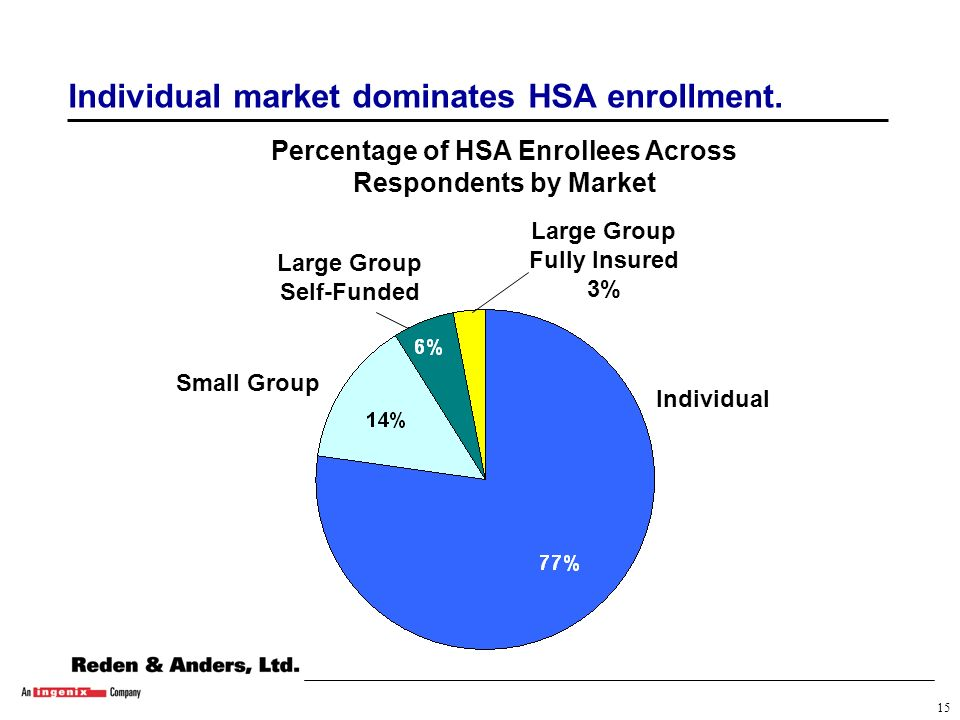 14 Percent of Survey Respondents Offering Products by Market HSAs target the small group market; HRAs target the large group self-funded market.