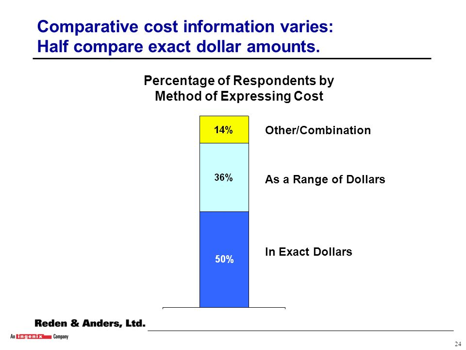 23 Comparative cost information varies: More than half compare procedure costs.