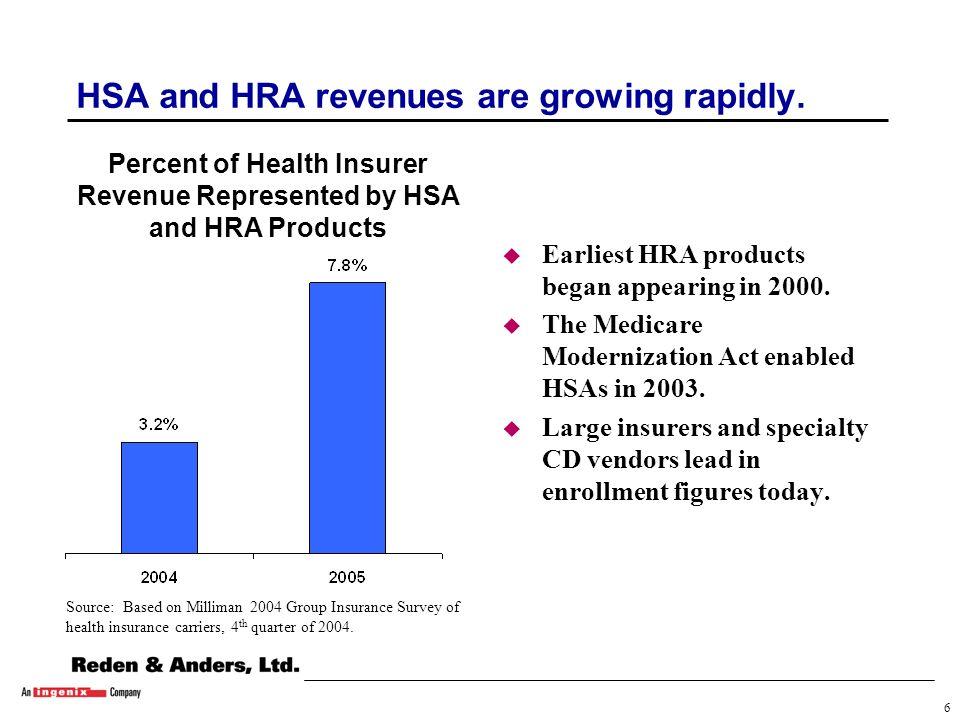 16 Large group fully insured dominates HRA enrollment.