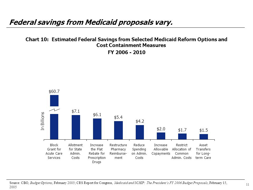 11 Federal savings from Medicaid proposals vary.