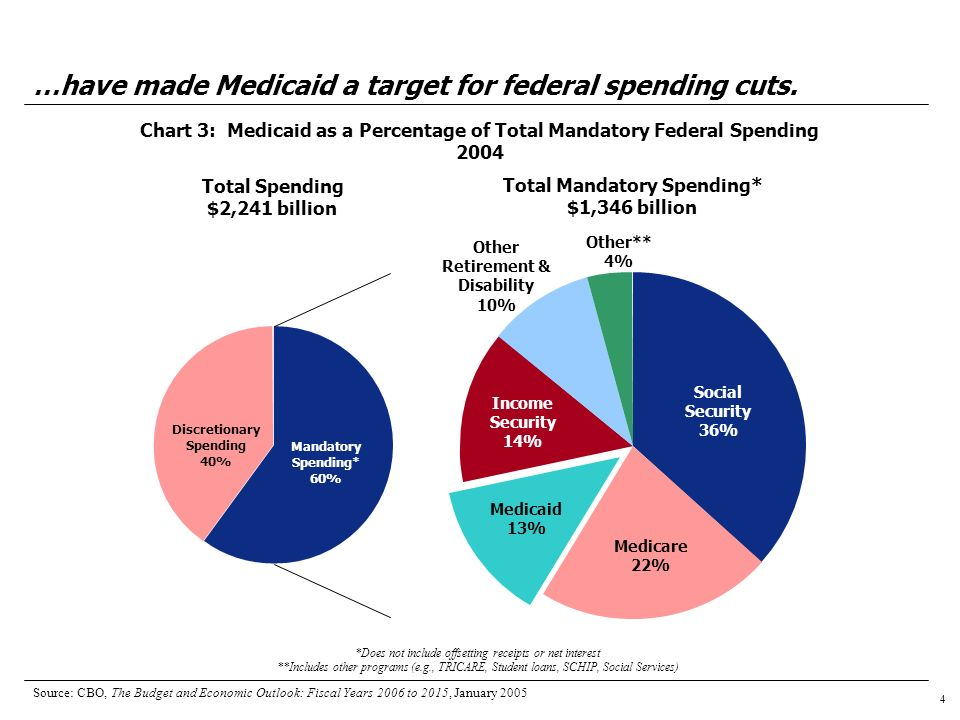 4 Chart 3: Medicaid as a Percentage of Total Mandatory Federal Spending 2004 …have made Medicaid a target for federal spending cuts.