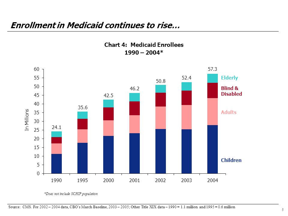 16 Chart 15: Distribution of Transitions from Medicaid to Other Sources of Coverage (Under Age 65) During 1996-1999 Loss of Medicaid coverage has led to more uninsured… Source: Short, PF, Graefe, D, and Schoen, C, Churn, Churn, Churn: How Instability of Health Insurance Shapes Americas Uninsured Problem, The Commonwealth Fund, November 2003 Uninsured 65% Employer 28% Other 2% Individual 2% Medicare 4%