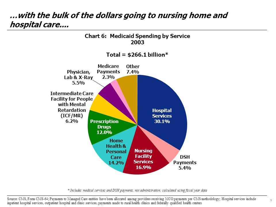 8 Chart 7: Percentage of Medicaid Enrollees vs.