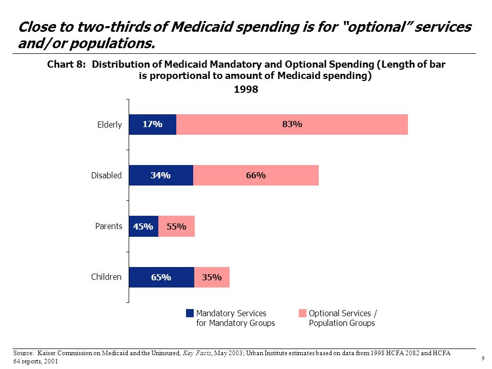 10 Chart 9: Number of States & District of Columbia with Selected Types of Optional Services 2003 Many optional services are viewed by states as medically necessary.