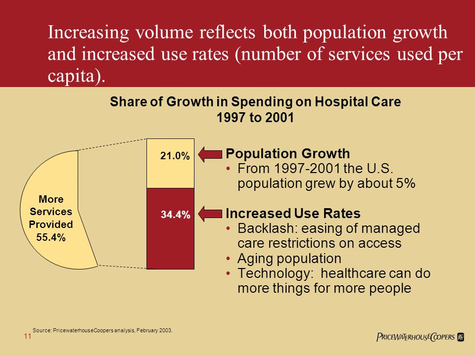 10 From 1997 to 2001, the most important source of growth was volumemore people using more hospital services.
