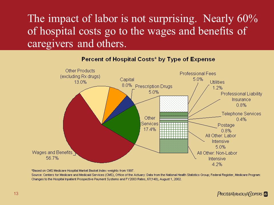 12 Compensationwages and benefitsis the most important driver behind increasing costs of goods and services purchased by hospitals.