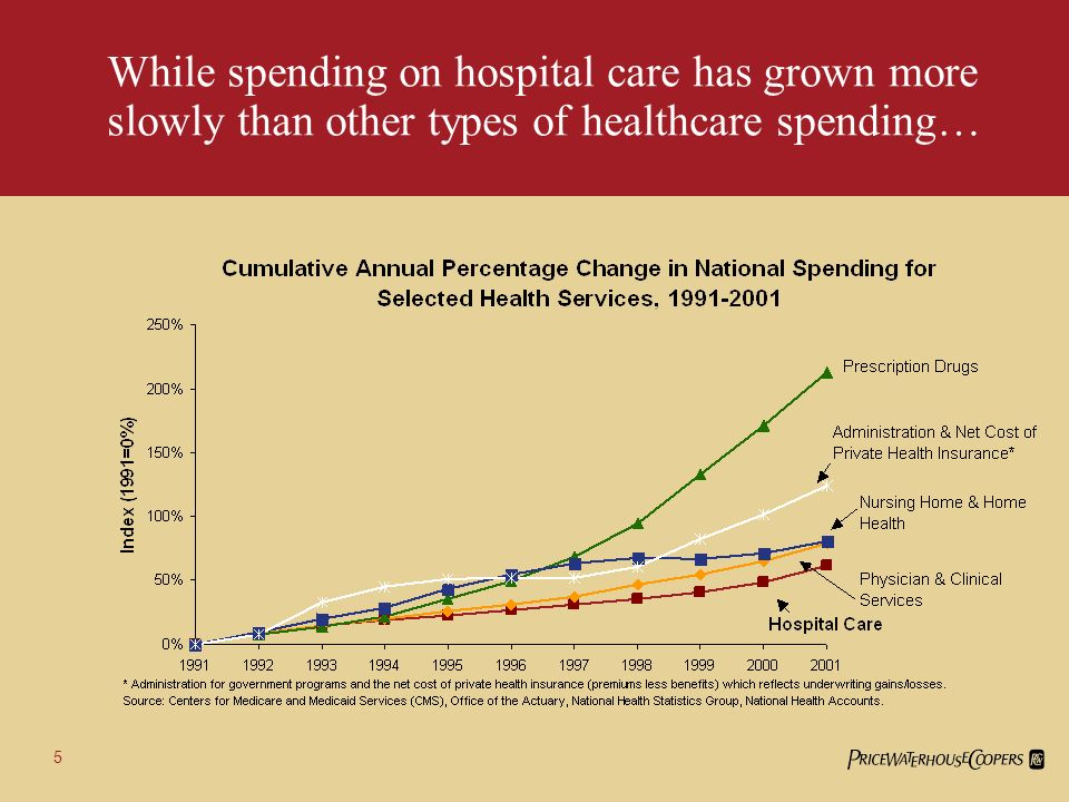 Breakdown of Recent Growth in Spending on Hospital Services, 2001- 2003 Were going to be dealing with a progressively older and older population.