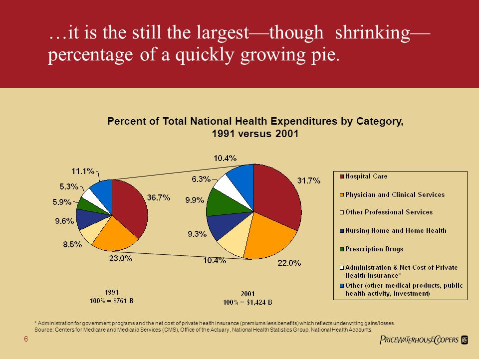 6 …it is the still the largestthough shrinking percentage of a quickly growing pie.