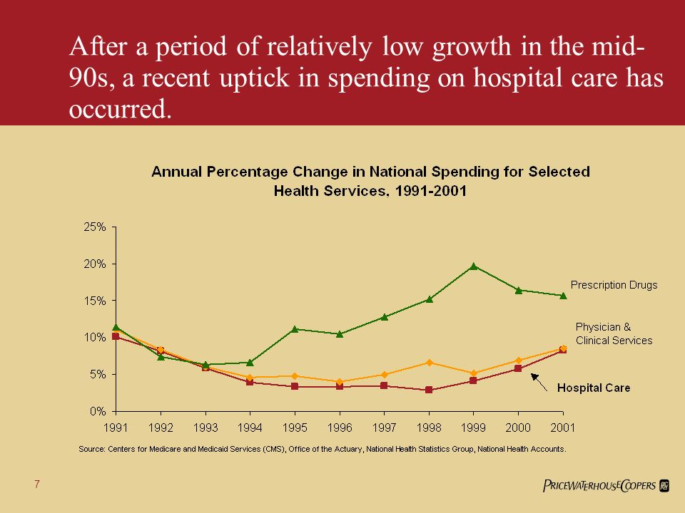 17 Labor costs are expected to account for 38% of the increase in hospital spending from 2001 to 2003.