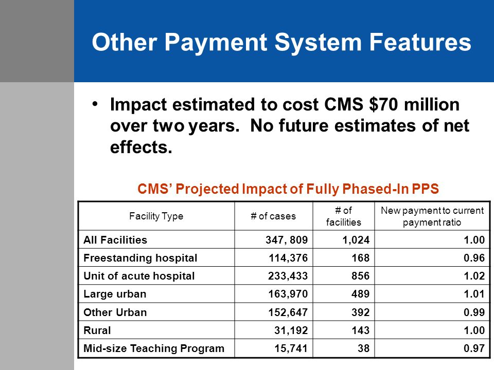 Other Payment System Features Impact estimated to cost CMS $70 million over two years.