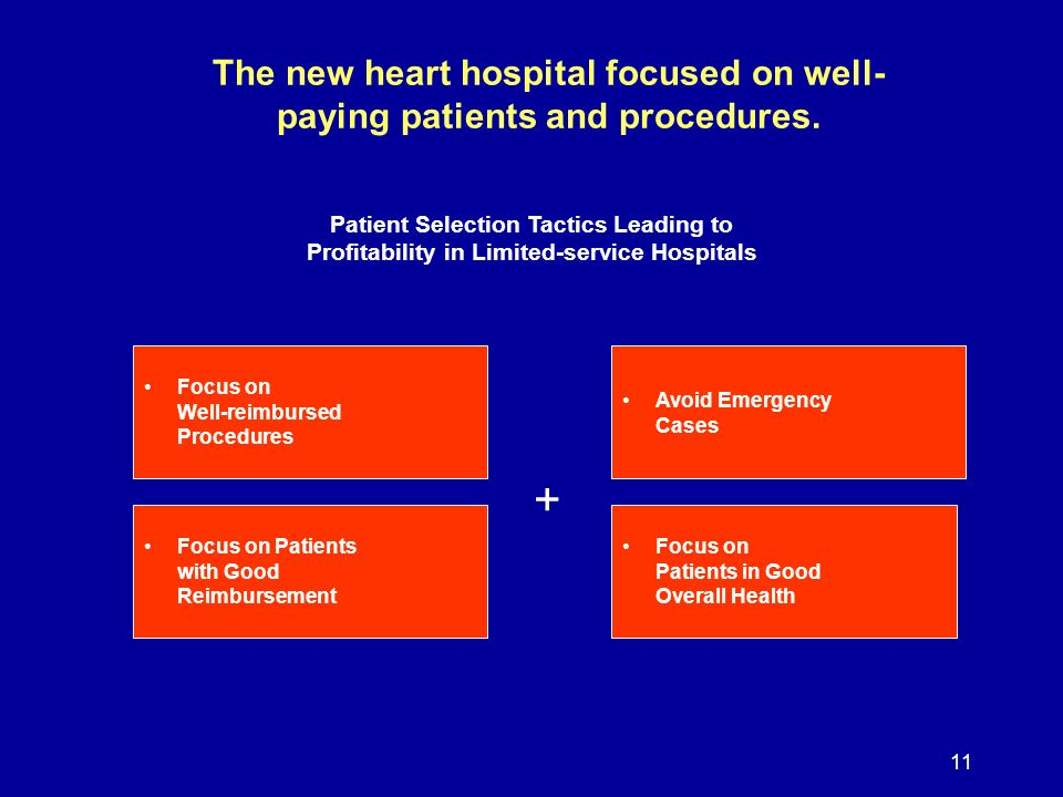 11 The new heart hospital focused on well- paying patients and procedures. Patient Selection Tactics Leading to Profitability in Limited-service Hospi