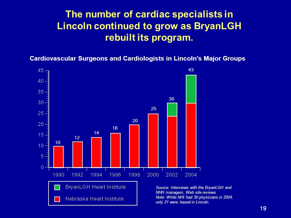 19 The number of cardiac specialists in Lincoln continued to grow as BryanLGH rebuilt its program. Cardiovascular Surgeons and Cardiologists in Lincol