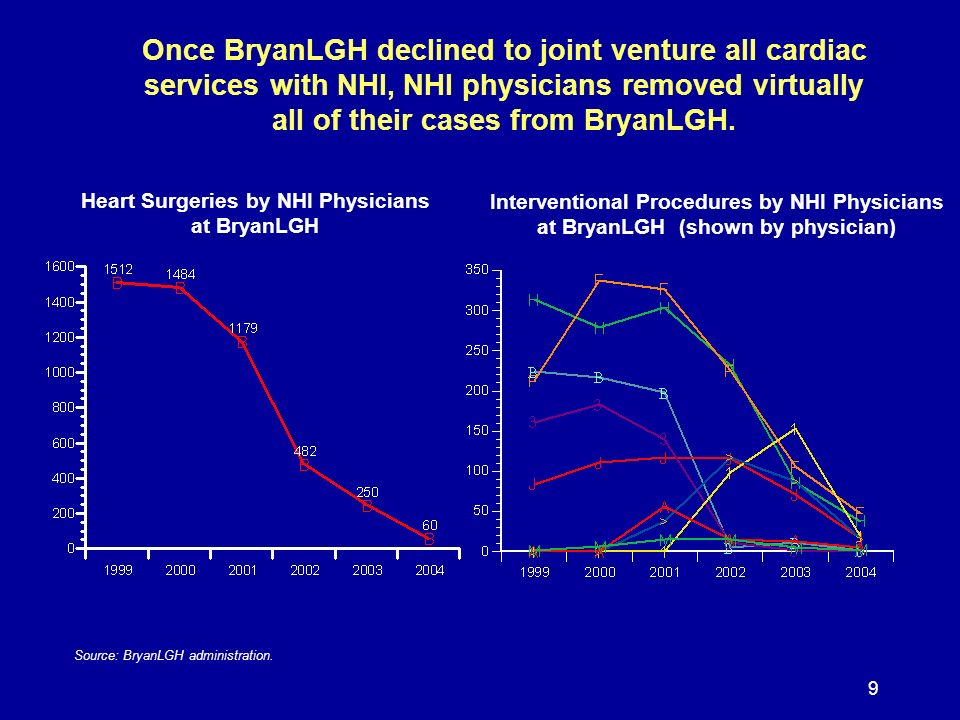 9 Once BryanLGH declined to joint venture all cardiac services with NHI, NHI physicians removed virtually all of their cases from BryanLGH. Heart Surg