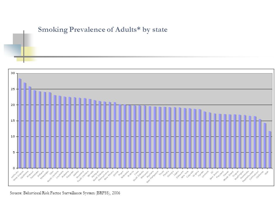 Smoking Prevalence of Adults* by state Source: Behavioral Risk Factor Surveillance System (BRFSS), 2006