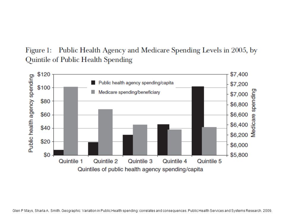 Glen P Mays, Sharla A. Smith. Geographic Variation in Public Health spending: correlates and consequences. Public Health Services and Systems Research