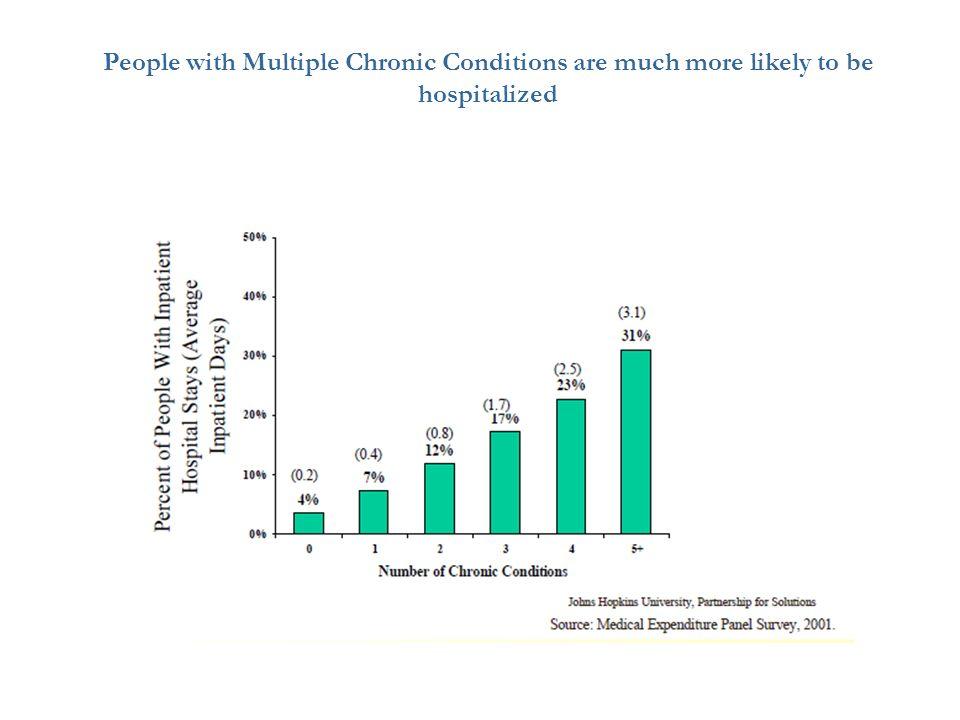 White – Non HispanicHispanic Black Non-Hispanic Source: CDC, MMWR.