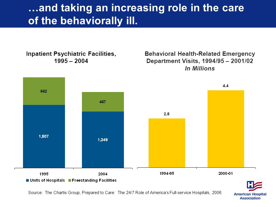 …and taking an increasing role in the care of the behaviorally ill.