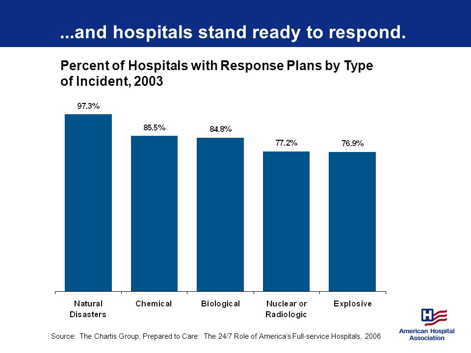 ...and hospitals stand ready to respond.