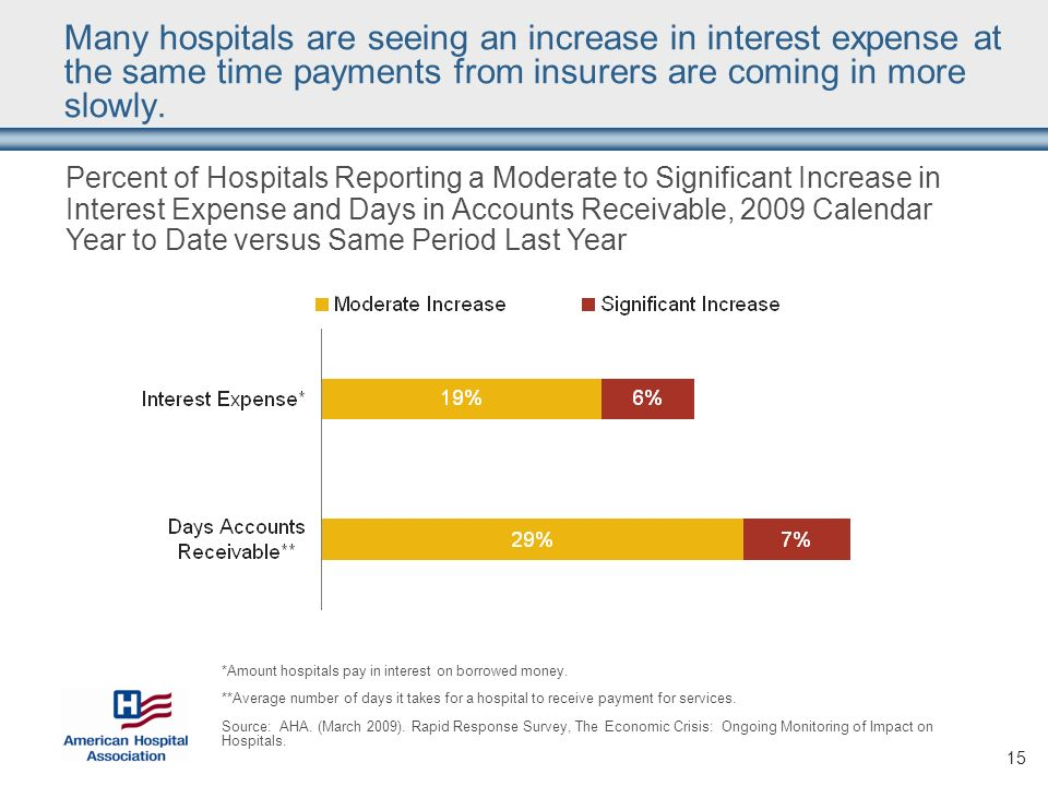 15 Many hospitals are seeing an increase in interest expense at the same time payments from insurers are coming in more slowly. Percent of Hospitals R