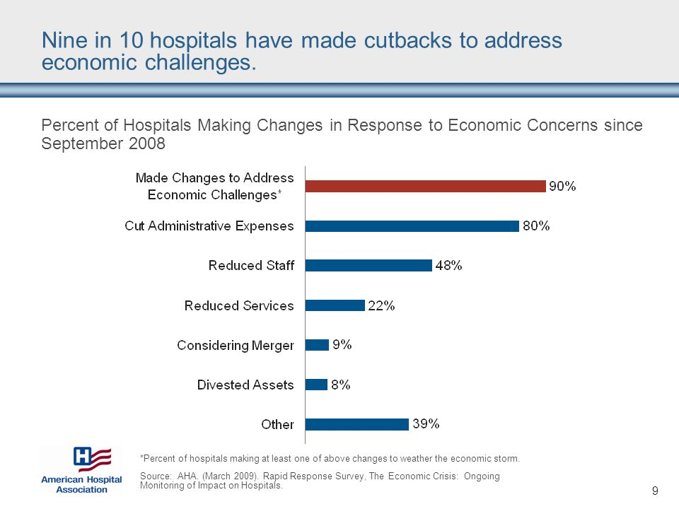 9 Nine in 10 hospitals have made cutbacks to address economic challenges. Percent of Hospitals Making Changes in Response to Economic Concerns since S