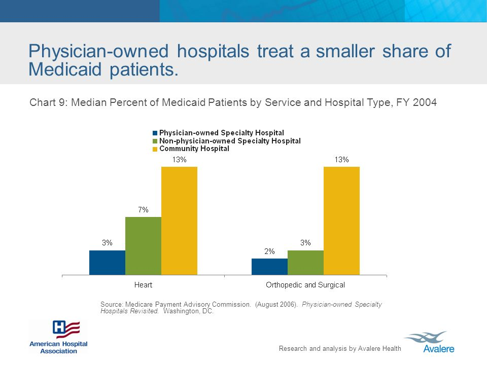 Research and analysis by Avalere Health Chart 9: Median Percent of Medicaid Patients by Service and Hospital Type, FY 2004 Source: Medicare Payment Advisory Commission.