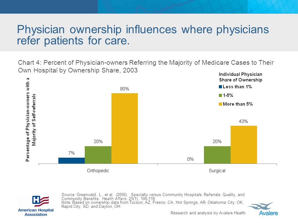 Research and analysis by Avalere Health Physician ownership influences where physicians refer patients for care.