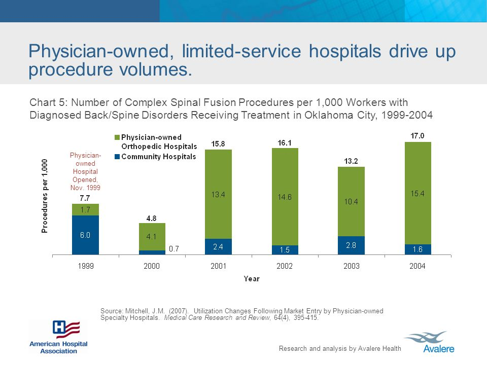 Research and analysis by Avalere Health Physician-owned, limited-service hospitals drive up procedure volumes.